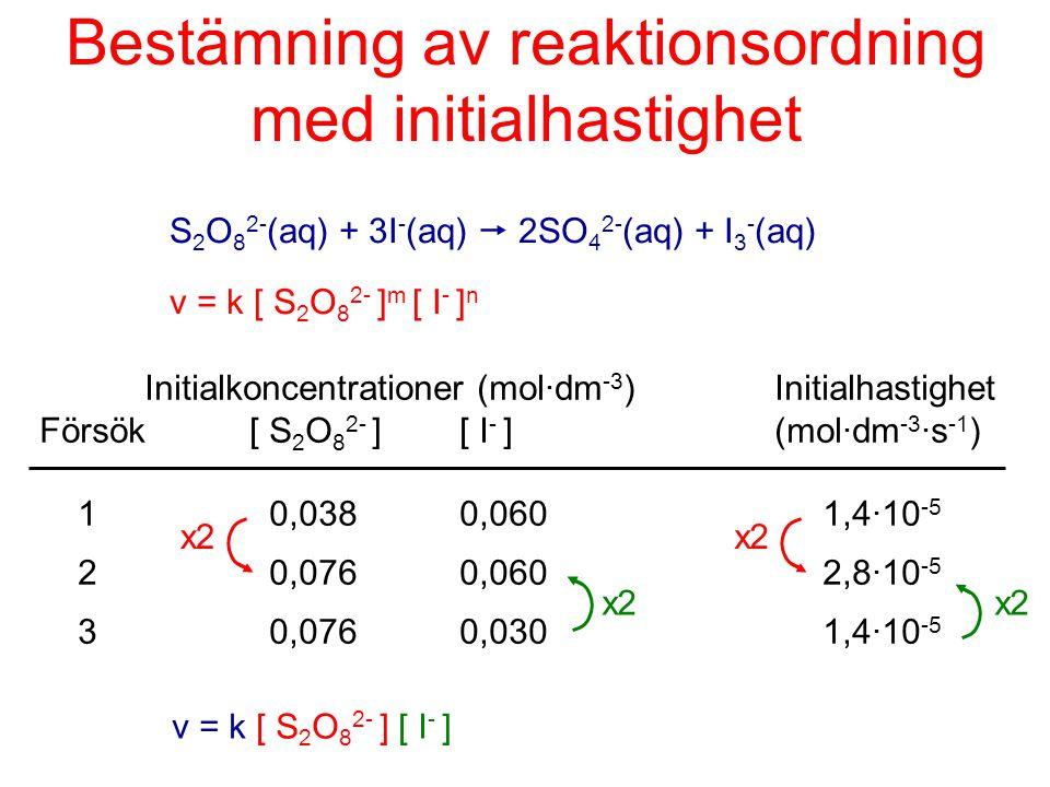 Bestämning av reaktionsordning med initialhastighet
