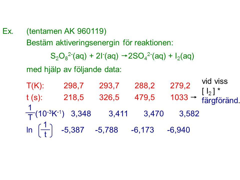 Ex. (tentamen AK 960119) Bestäm aktiveringsenergin för reaktionen: