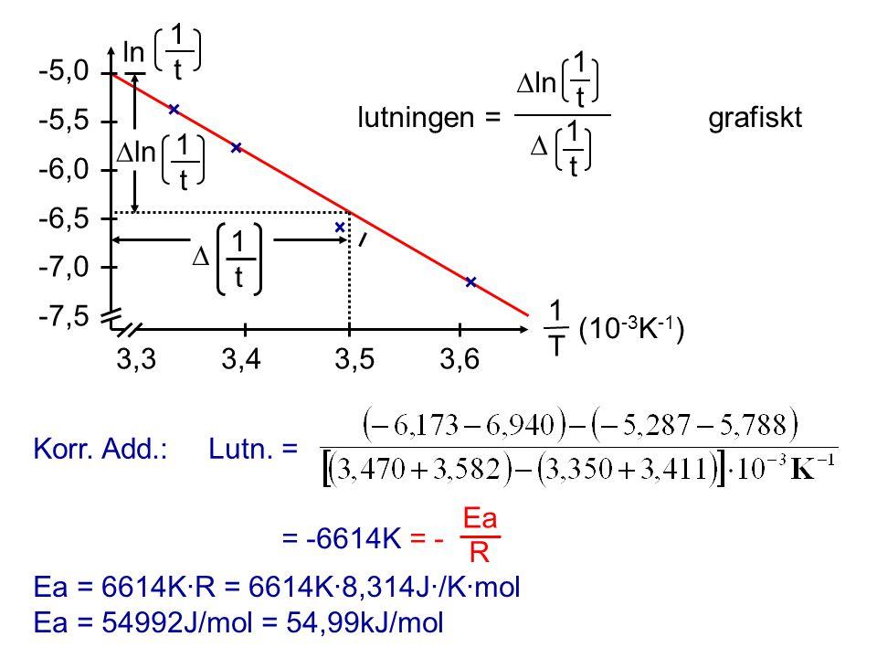 3,3 3,4 3,5 3,6 -5,0 -5,5 -6,0 -6,5 -7,0 -7,5. 1 T. (10-3K-1) ln. 