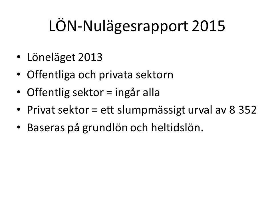 LÖN-Nulägesrapport 2015 Löneläget 2013 Offentliga och privata sektorn