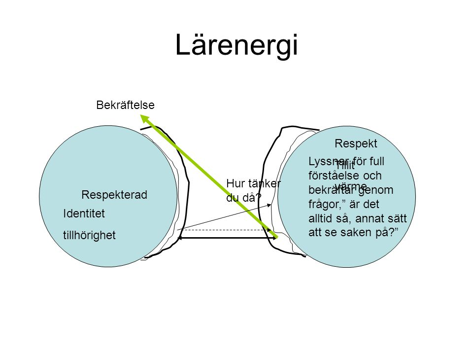Lärenergi Bekräftelse Respekt Tillit värme