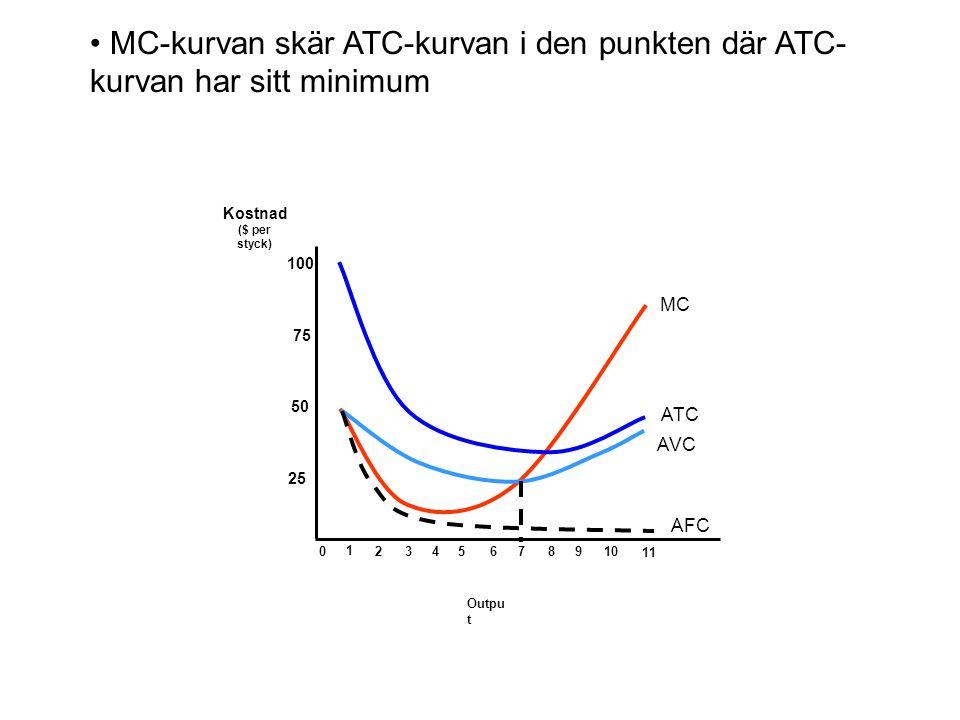• MC-kurvan skär ATC-kurvan i den punkten där ATC-kurvan har sitt minimum