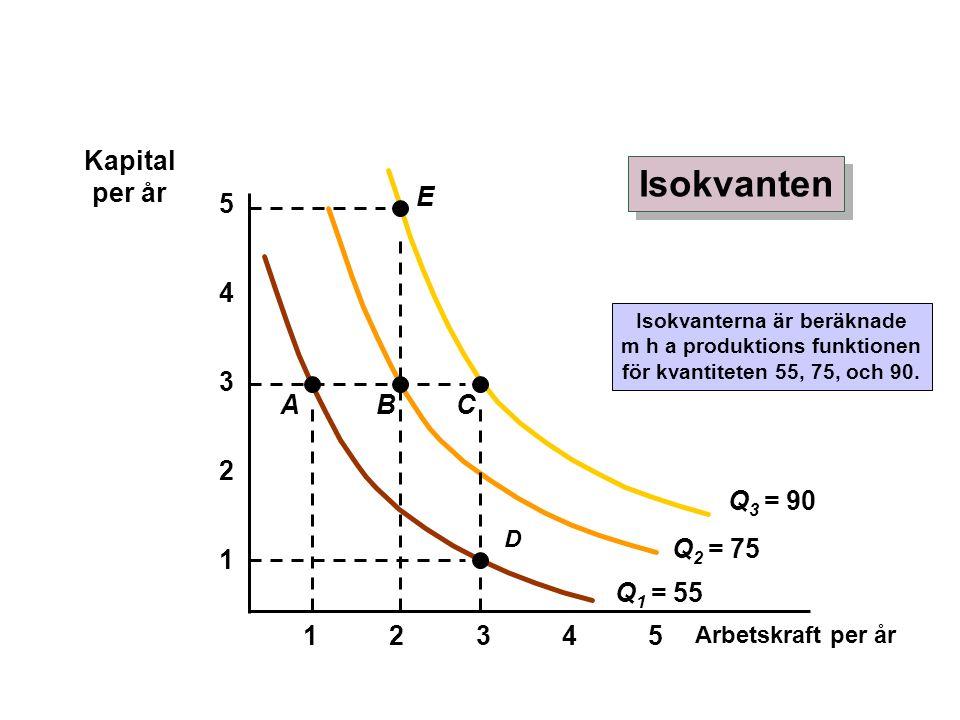 Isokvanterna är beräknade m h a produktions funktionen
