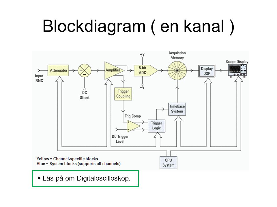 Blockdiagram ( en kanal )