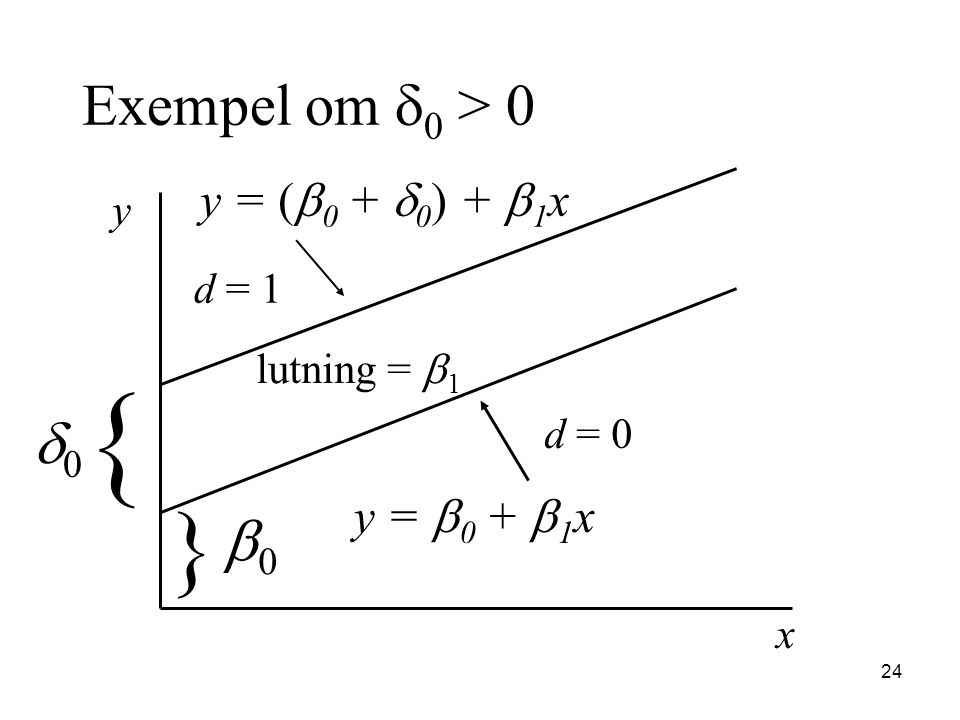{ } Exempel om d0 > 0 d0 b0 y = (b0 + d0) + b1x y = b0 + b1x y