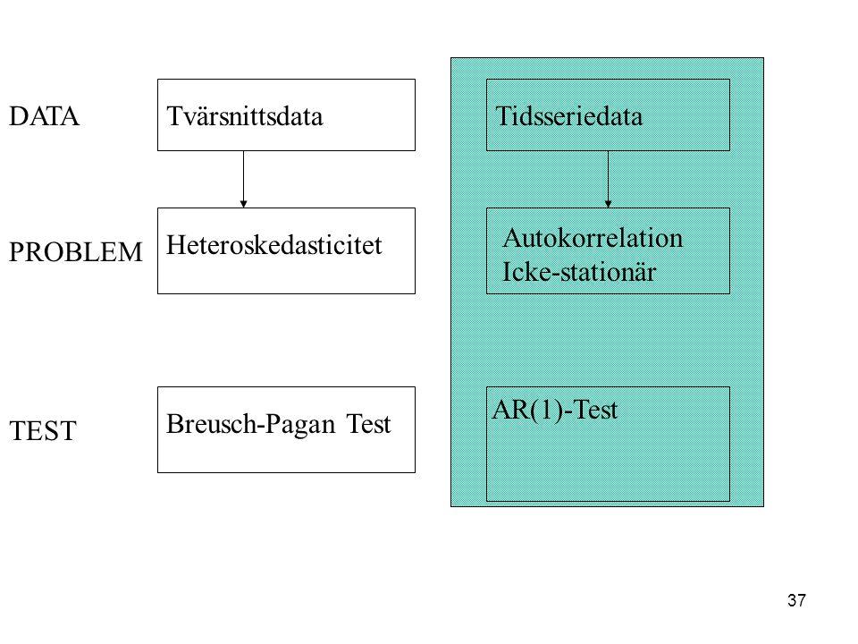 DATA Tvärsnittsdata. Tidsseriedata. Autokorrelation. Icke-stationär. Heteroskedasticitet. PROBLEM.