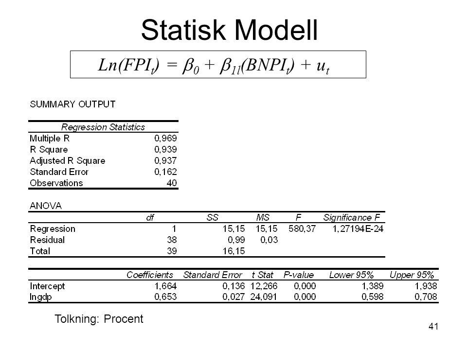 Statisk Modell Ln(FPIt) = b0 + b1l(BNPIt) + ut Tolkning: Procent