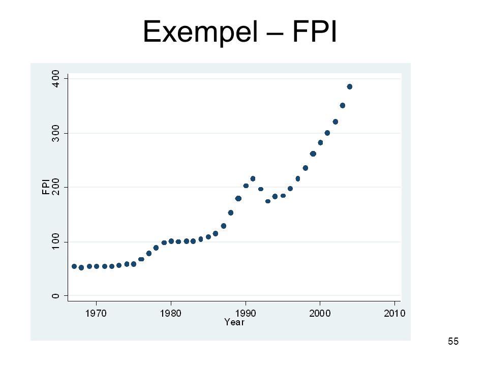 Exempel – FPI