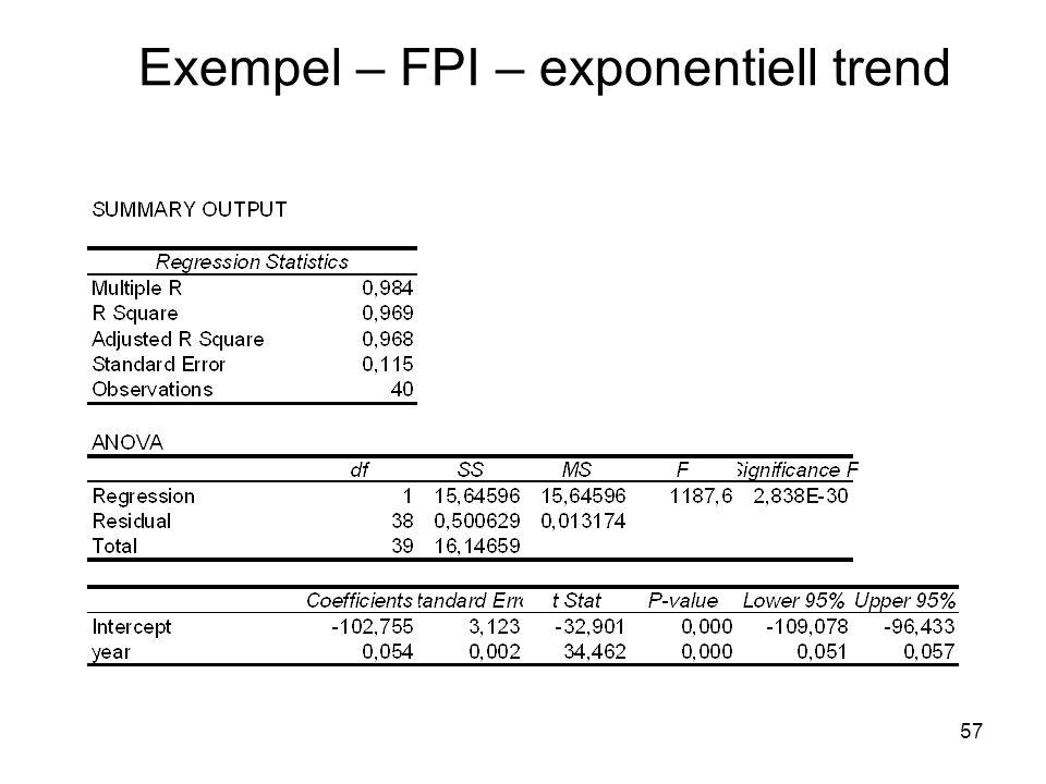 Exempel – FPI – exponentiell trend