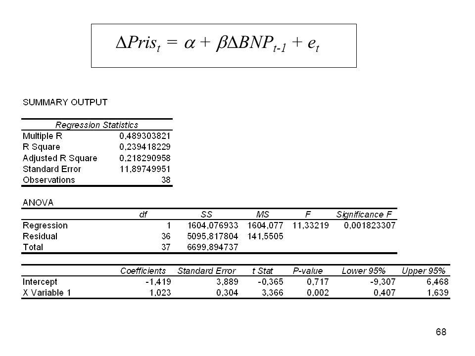 DPrist = a + DBNPt-1 + et