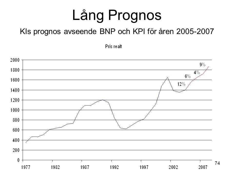 Lång Prognos KIs prognos avseende BNP och KPI för åren 2005-2007