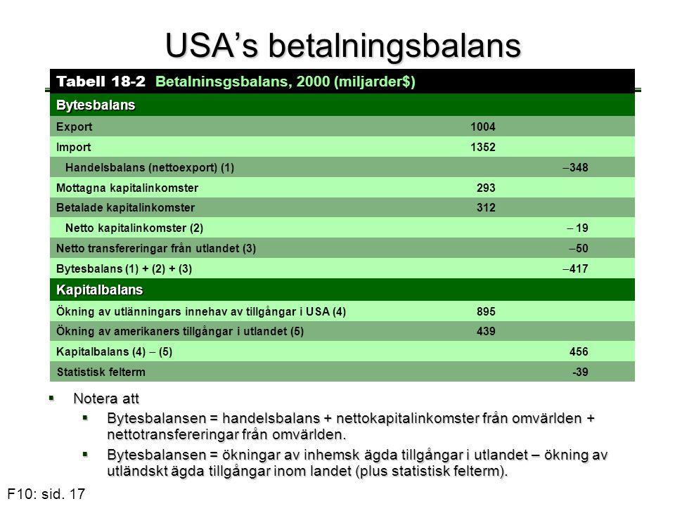 USA's betalningsbalans