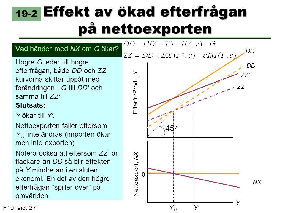 Effekt av ökad efterfrågan på nettoexporten