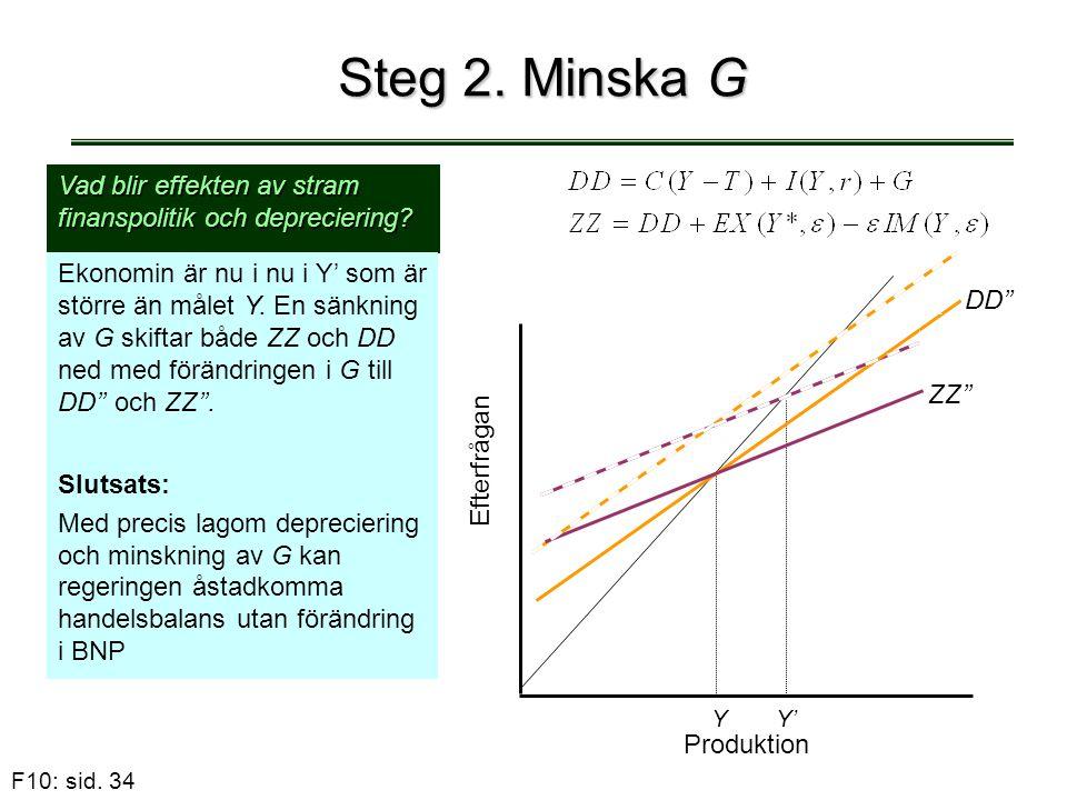 Steg 2. Minska G Vad blir effekten av stram finanspolitik och depreciering