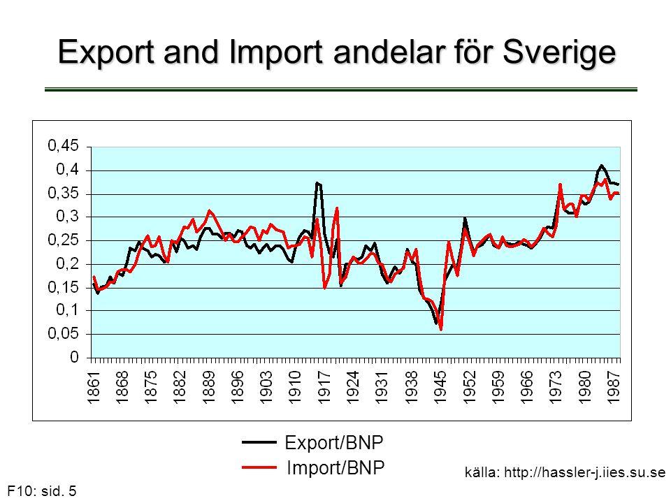 Export and Import andelar för Sverige