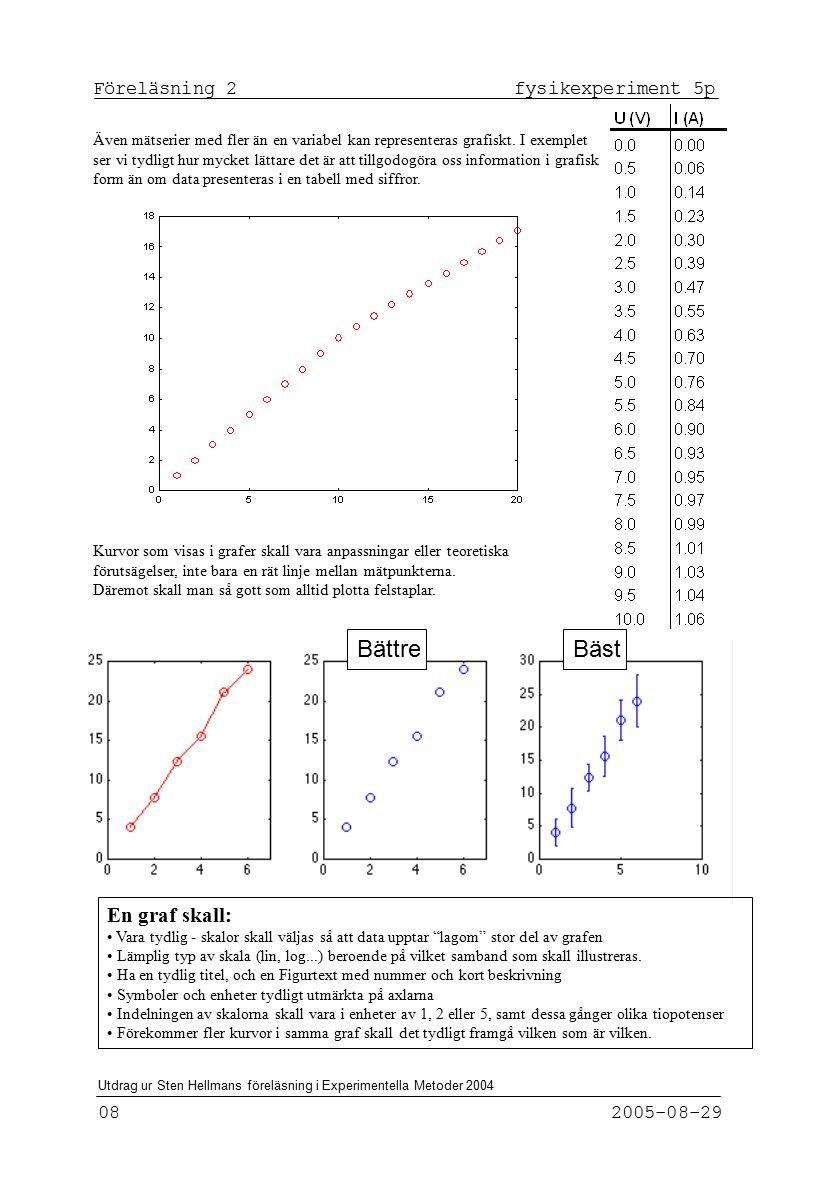 Bättre Bäst En graf skall: Föreläsning 2 fysikexperiment 5p