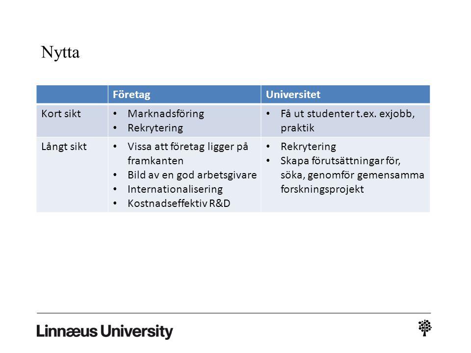 Nytta Företag Universitet Kort sikt Marknadsföring Rekrytering