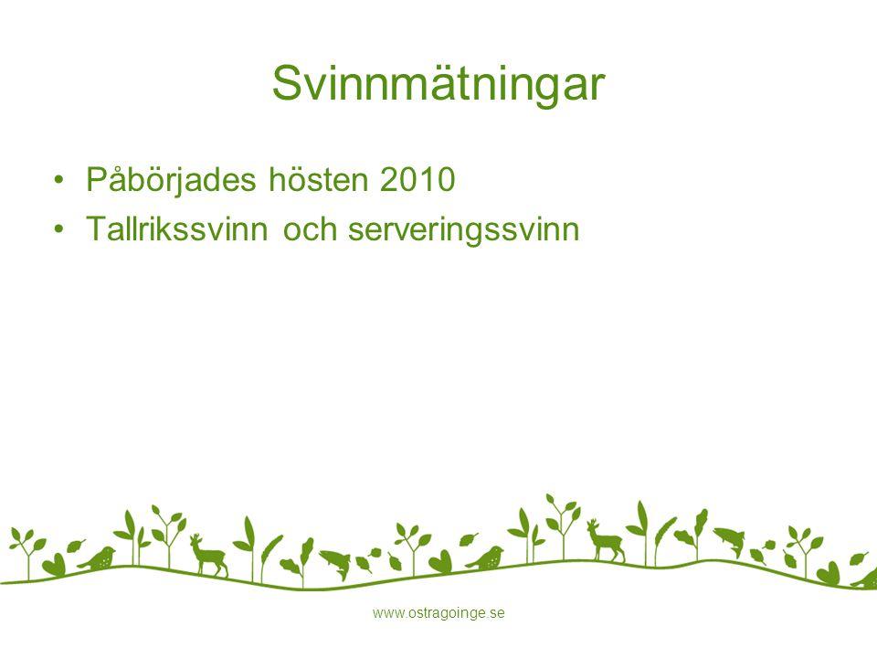 Svinnmätningar Påbörjades hösten 2010
