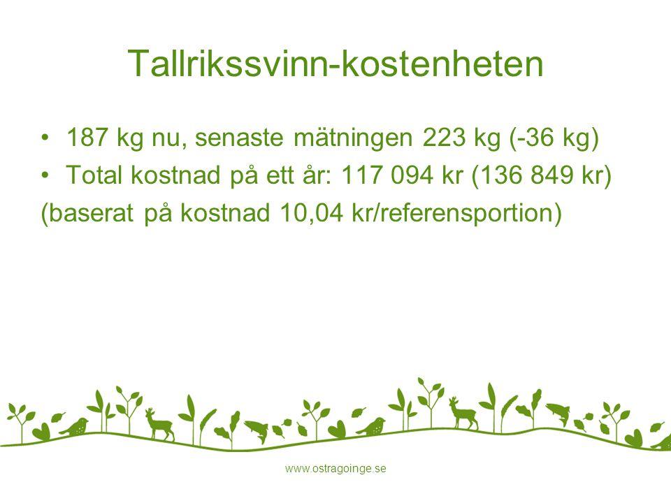 Tallrikssvinn-kostenheten