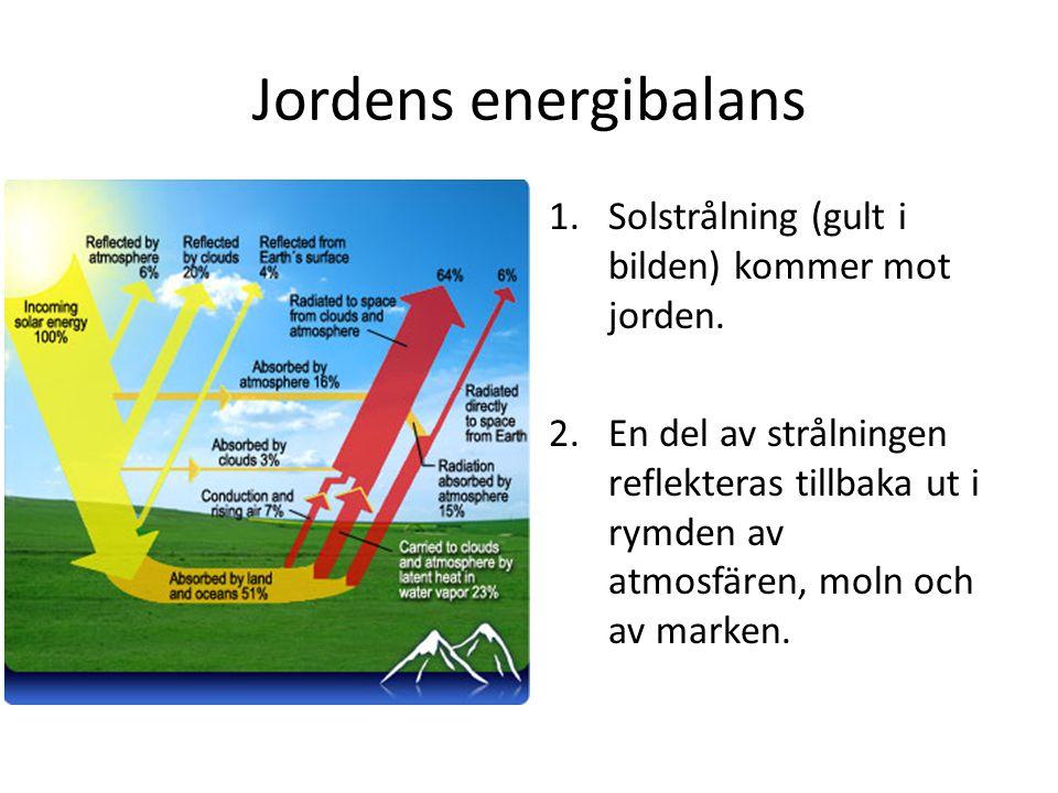 Jordens energibalans Solstrålning (gult i bilden) kommer mot jorden.