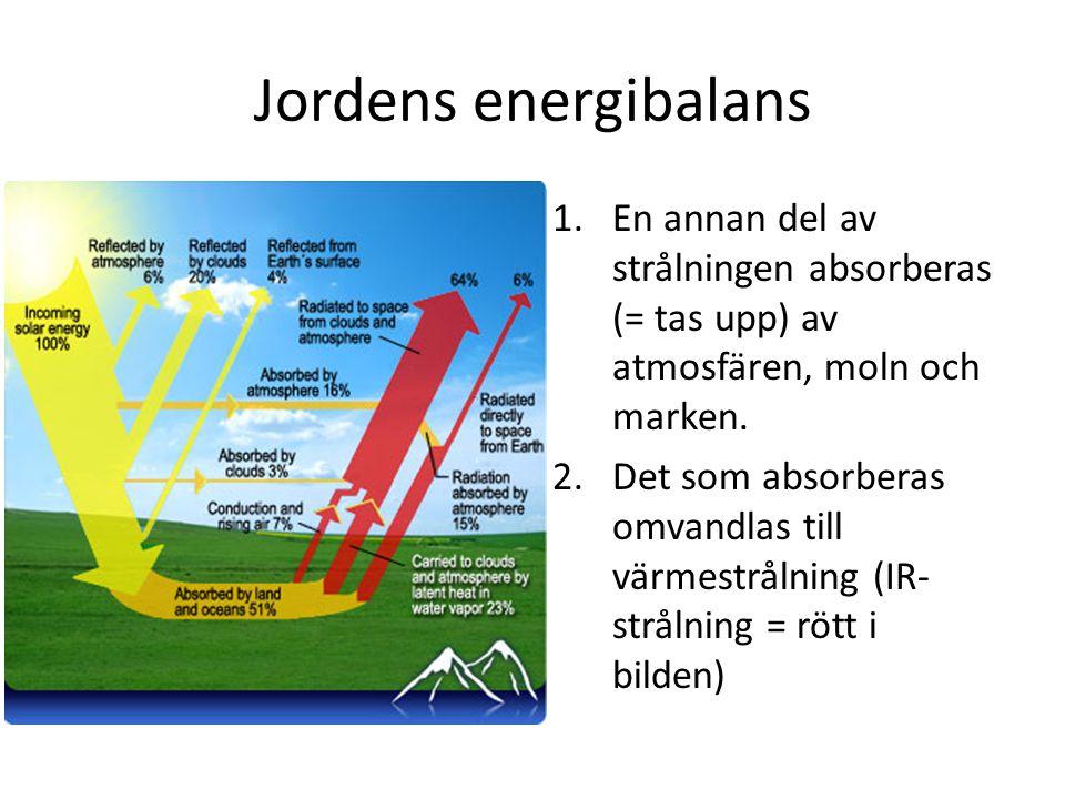 Jordens energibalans En annan del av strålningen absorberas (= tas upp) av atmosfären, moln och marken.