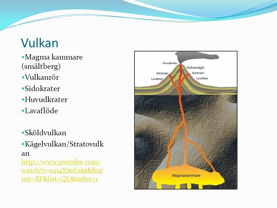 Vulkan Magma kammare (smältberg) Vulkanrör Sidokrater Huvudkrater
