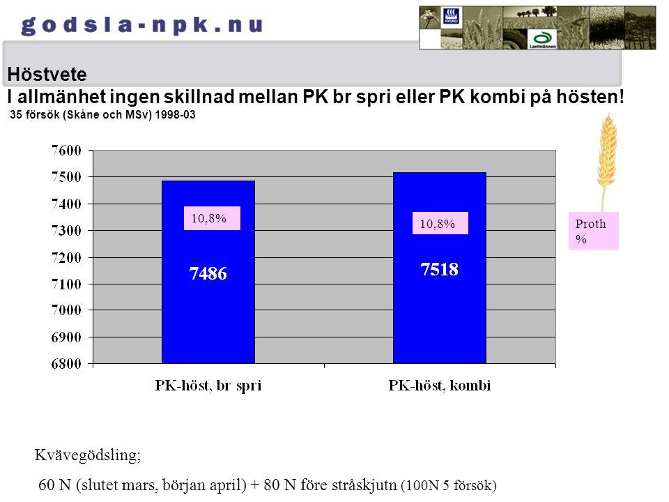 Höstvete I allmänhet ingen skillnad mellan PK br spri eller PK kombi på hösten! 35 försök (Skåne och MSv) 1998-03