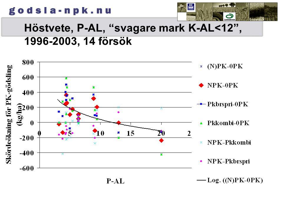 Höstvete, P-AL, svagare mark K-AL<12 , 1996-2003, 14 försök