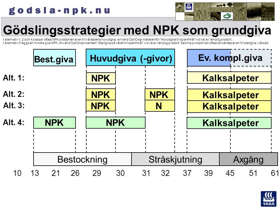 Gödslingsstrategier med NPK som grundgiva