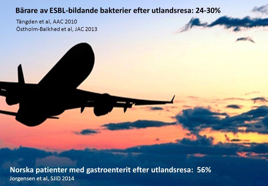Bärare av ESBL-bildande bakterier efter utlandsresa: 24-30%