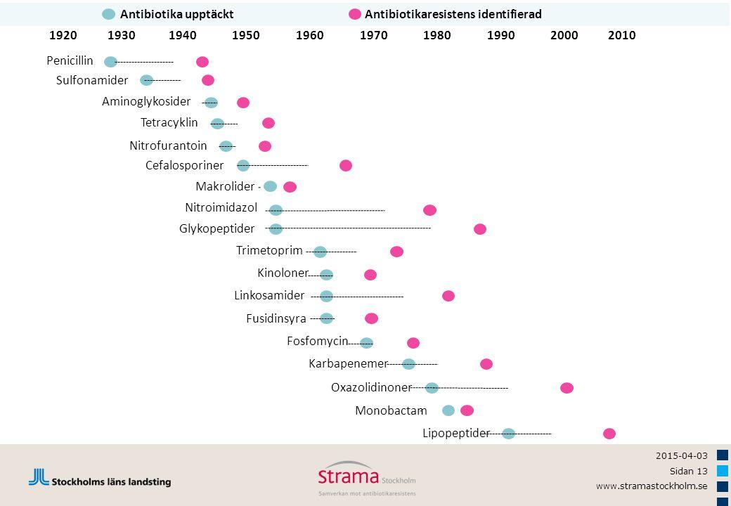 Antibiotika upptäckt Antibiotikaresistens identifierad. 1920. 1940. 1930. 1950. 1960. 2000. 1970.