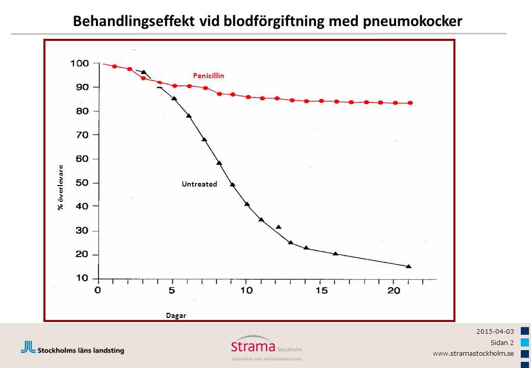 Behandlingseffekt vid blodförgiftning med pneumokocker