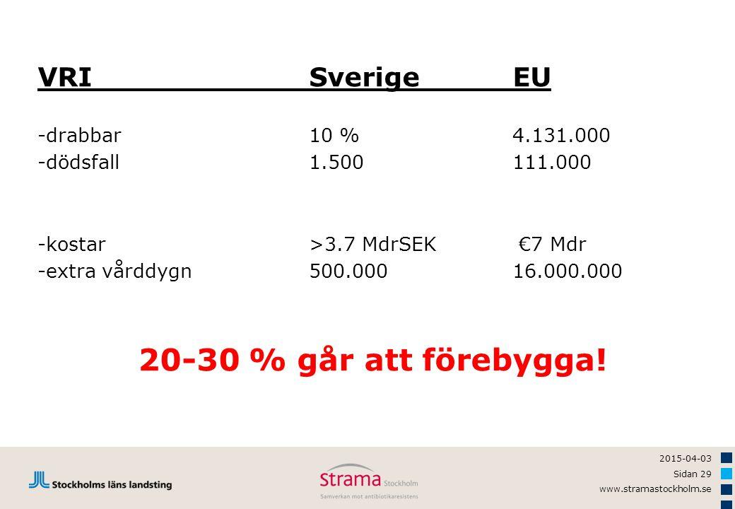 20-30 % går att förebygga! VRI Sverige EU -drabbar 10 % 4.131.000