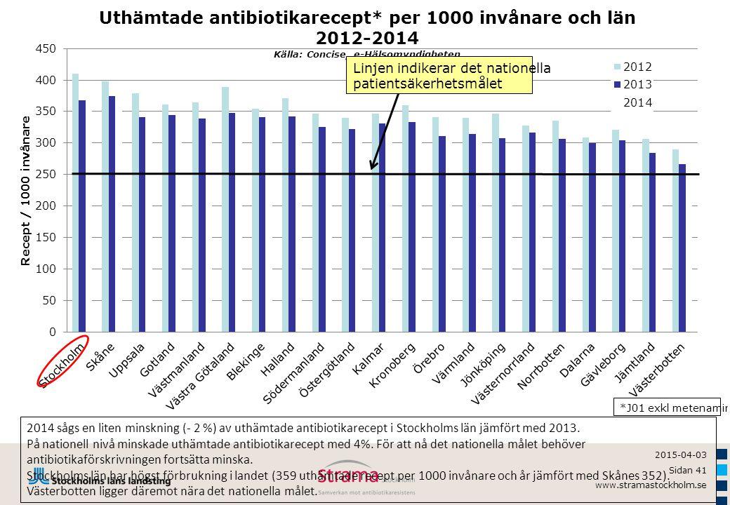 2014 sågs en liten minskning (- 2 %) av uthämtade antibiotikarecept i Stockholms län jämfört med 2013.