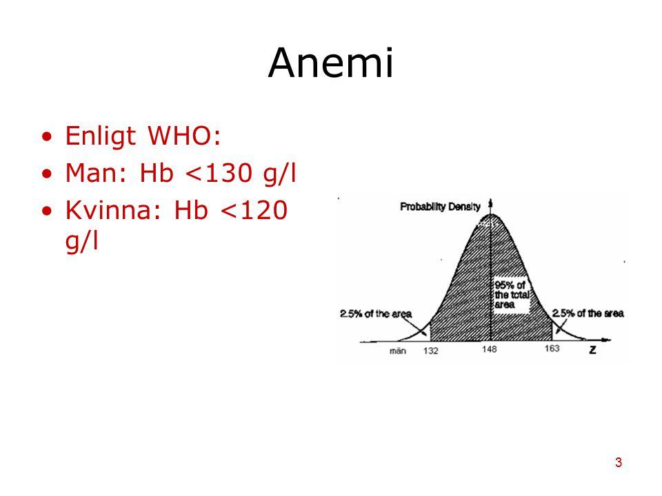 Anemi Enligt WHO: Man: Hb <130 g/l Kvinna: Hb <120 g/l