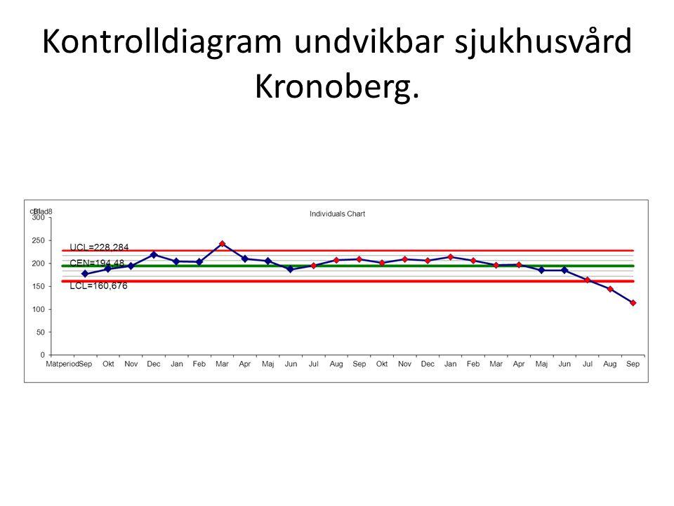 Kontrolldiagram undvikbar sjukhusvård Kronoberg.