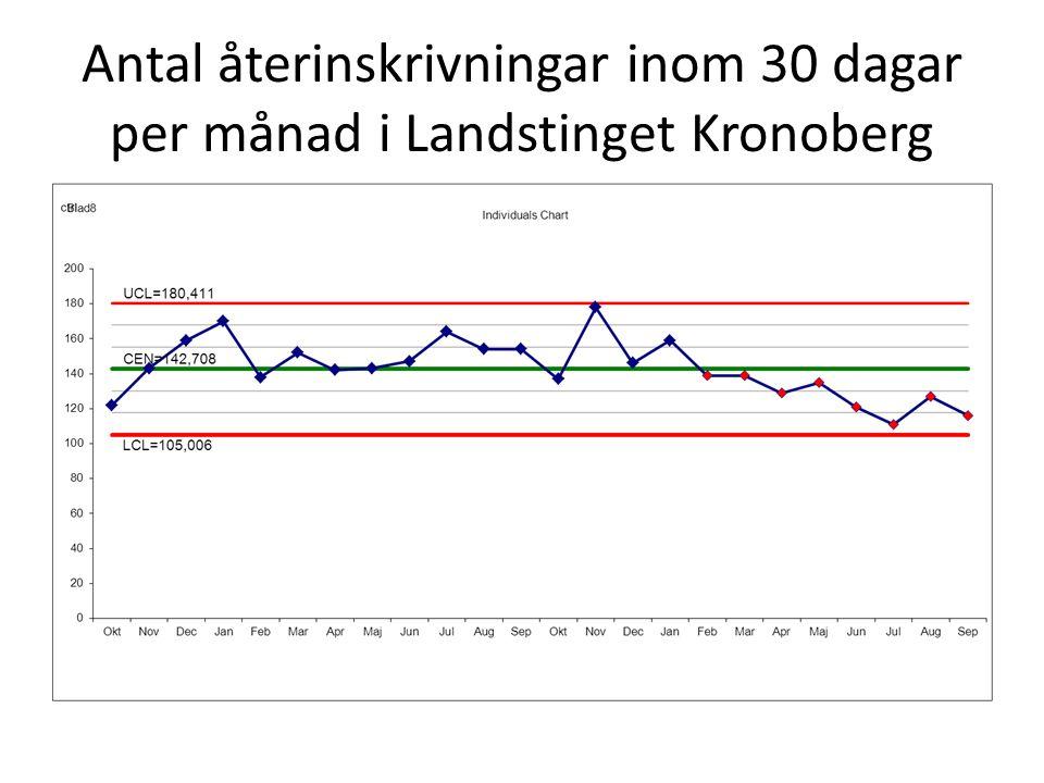 Antal återinskrivningar inom 30 dagar per månad i Landstinget Kronoberg