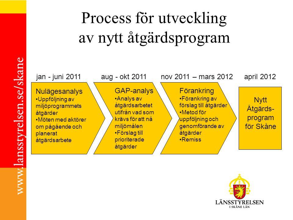 Process för utveckling av nytt åtgärdsprogram