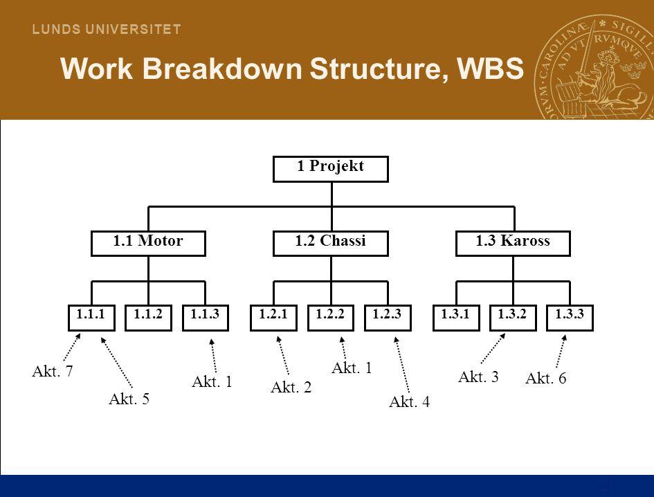 Work Breakdown Structure, WBS