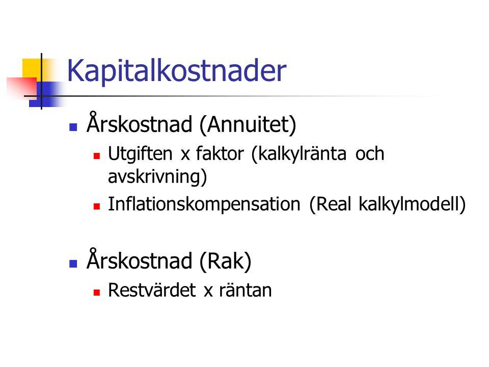 Kapitalkostnader Årskostnad (Annuitet) Årskostnad (Rak)