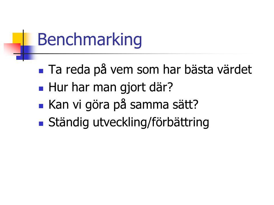 Benchmarking Ta reda på vem som har bästa värdet