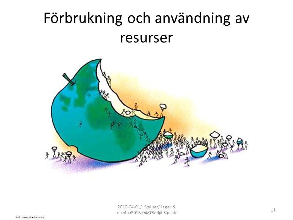 Förbrukning och användning av resurser