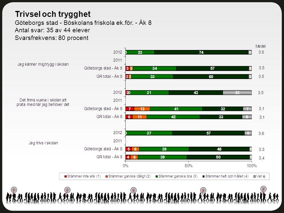 Trivsel och trygghet Göteborgs stad - Böskolans friskola ek.för. - Åk 8. Antal svar: 35 av 44 elever.