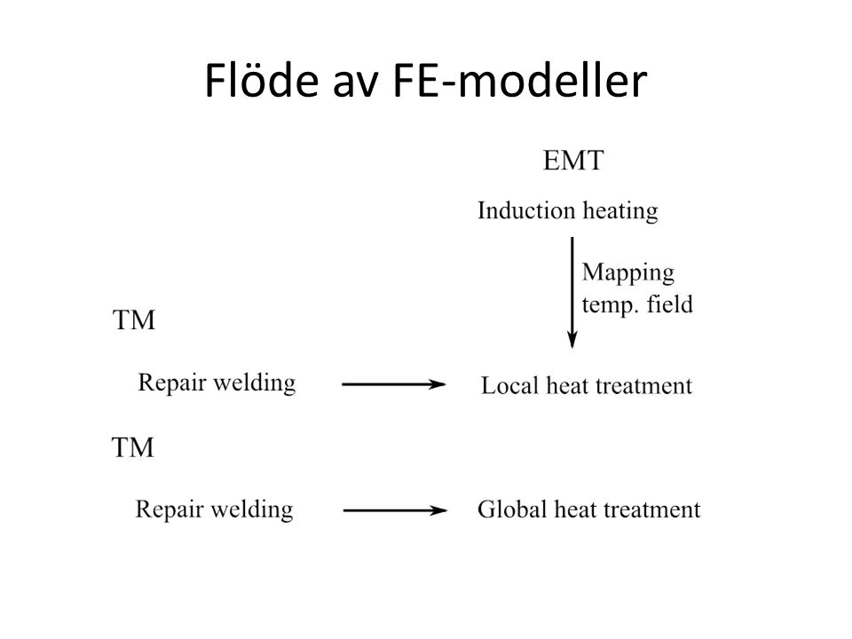 Flöde av FE-modeller *The used finite element program is MSC. Marc and is used in all simulations.