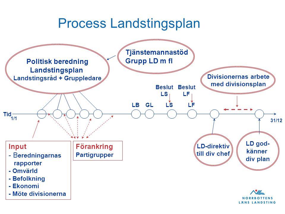 Process Landstingsplan