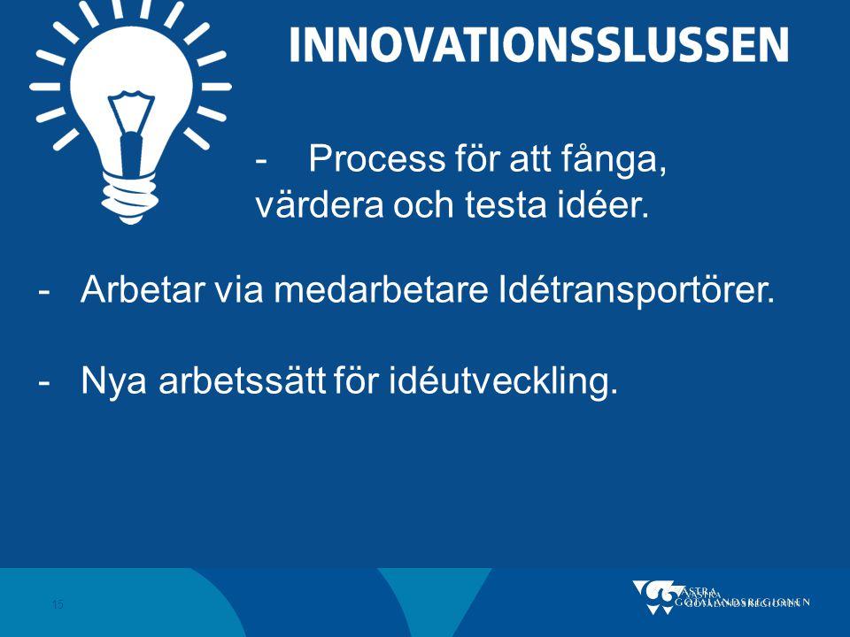 Process för att fånga, värdera och testa idéer. Arbetar via medarbetare Idétransportörer.