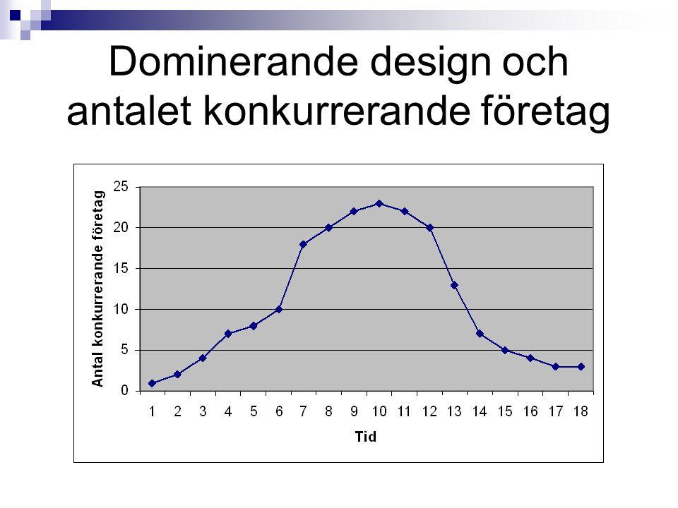 Dominerande design och antalet konkurrerande företag