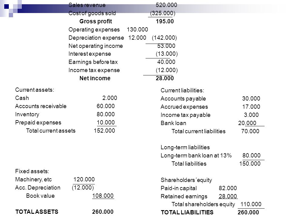 Sales revenue 520.000 Cost of goods sold (325.000) Gross profit 195.00. Operating expenses 130.000.