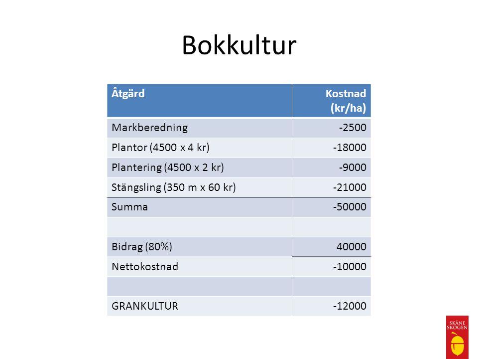 Bokkultur Åtgärd Kostnad (kr/ha) Markberedning -2500