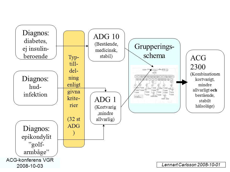 Diagnos: ADG 10 Grupperings- schema ACG 2300 Diagnos: ADG 1 Diagnos: